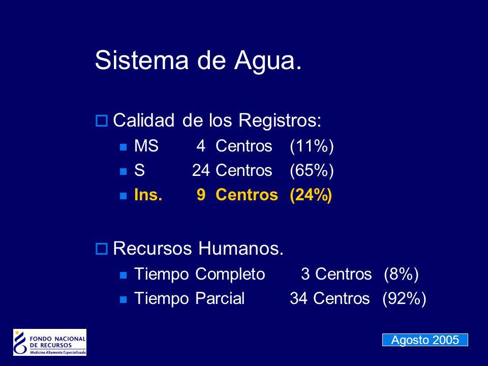 Sistema de Agua. Calidad de los Registros: Recursos Humanos.