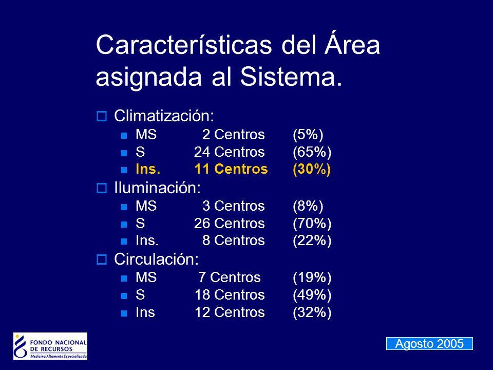 Características del Área asignada al Sistema.