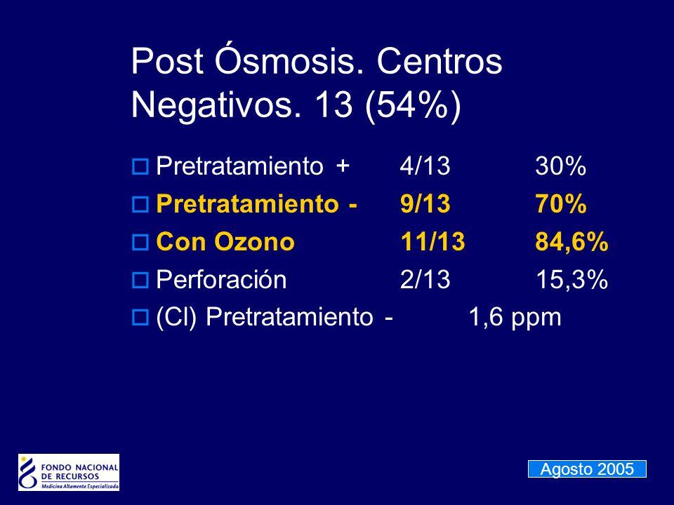 Post Ósmosis. Centros Negativos. 13 (54%)