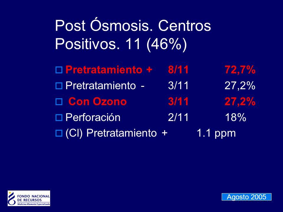 Post Ósmosis. Centros Positivos. 11 (46%)