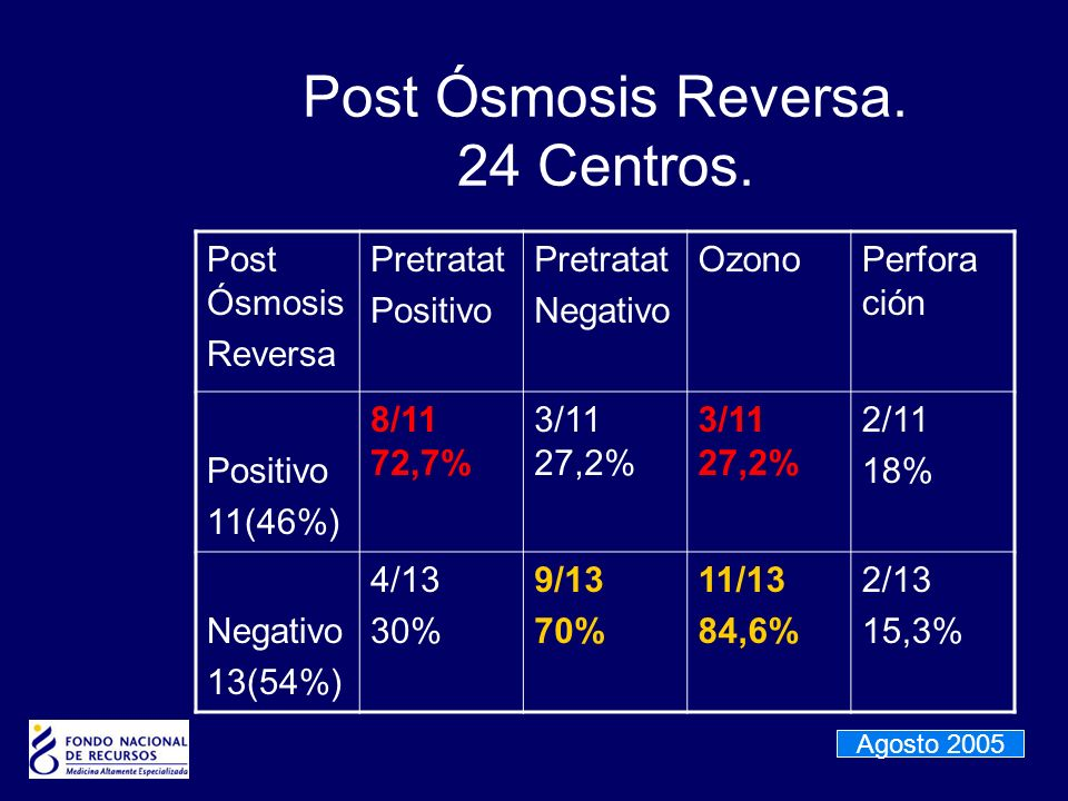 Post Ósmosis Reversa. 24 Centros.