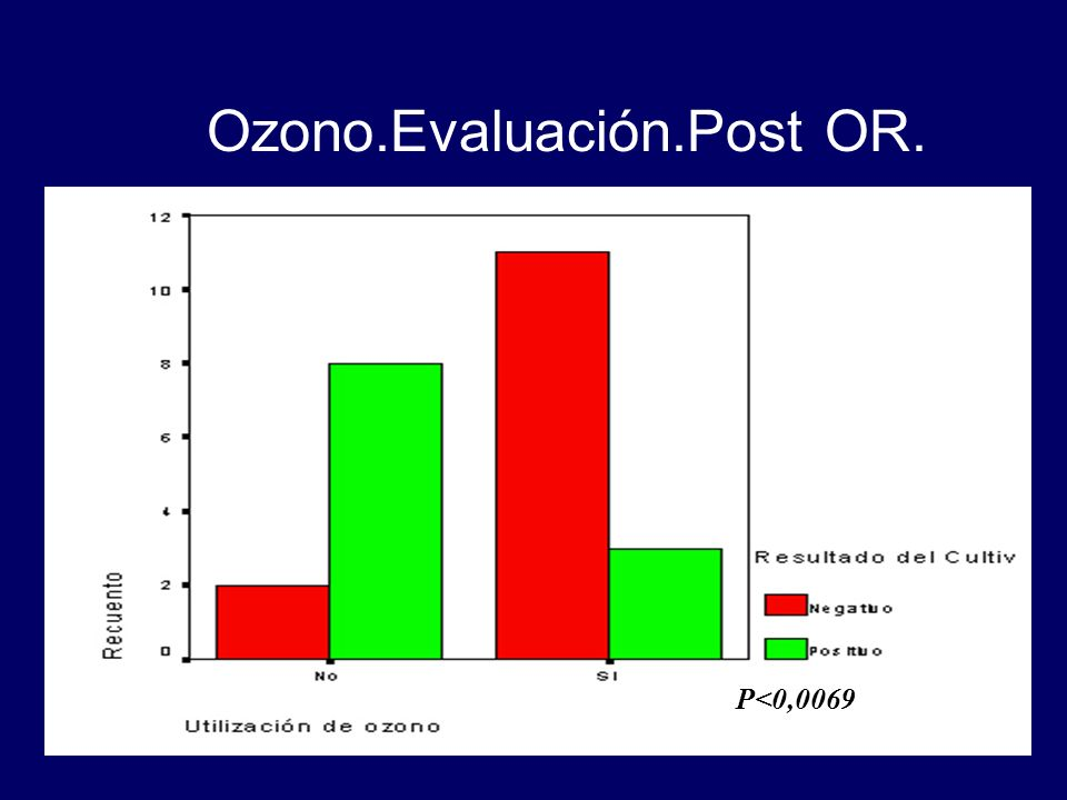 Ozono.Evaluación.Post OR.