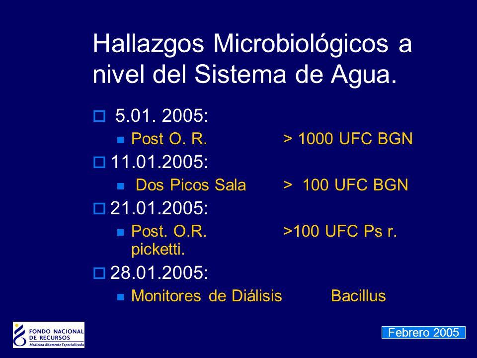 Hallazgos Microbiológicos a nivel del Sistema de Agua.