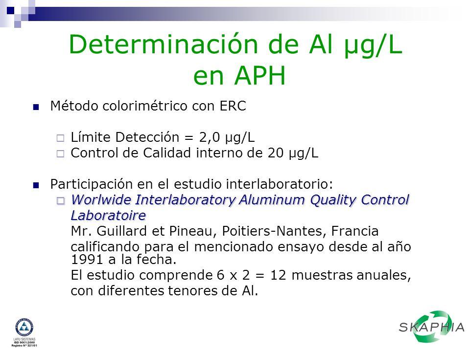 Determinación de Al µg/L en APH