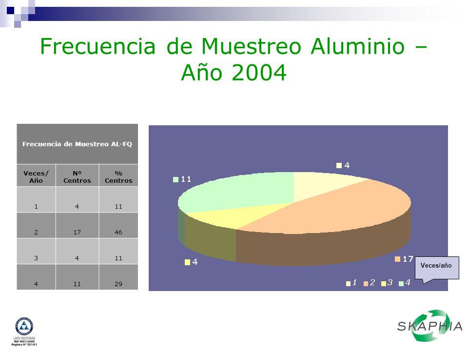 Frecuencia de Muestreo Aluminio – Año 2004