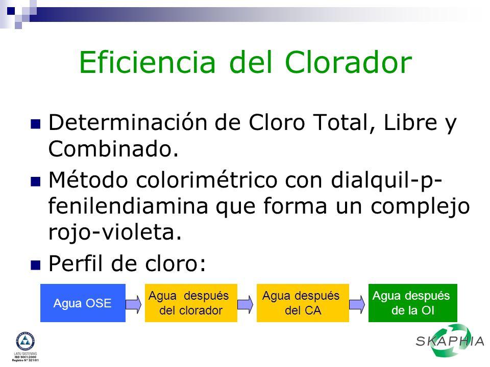 Eficiencia del Clorador
