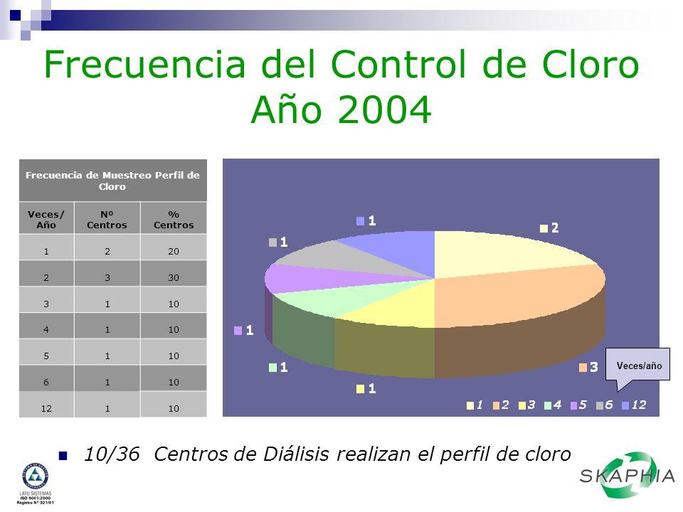 Frecuencia del Control de Cloro Año 2004