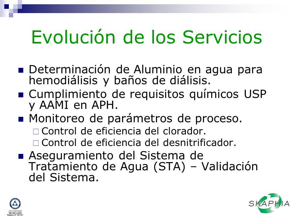 Evolución de los Servicios