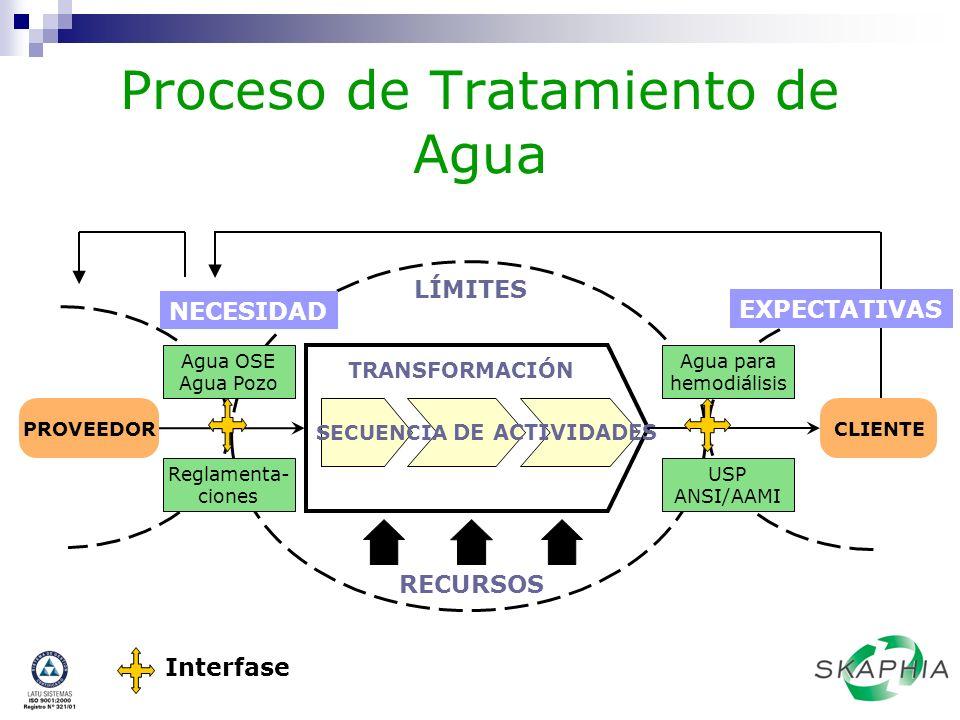 Proceso de Tratamiento de Agua