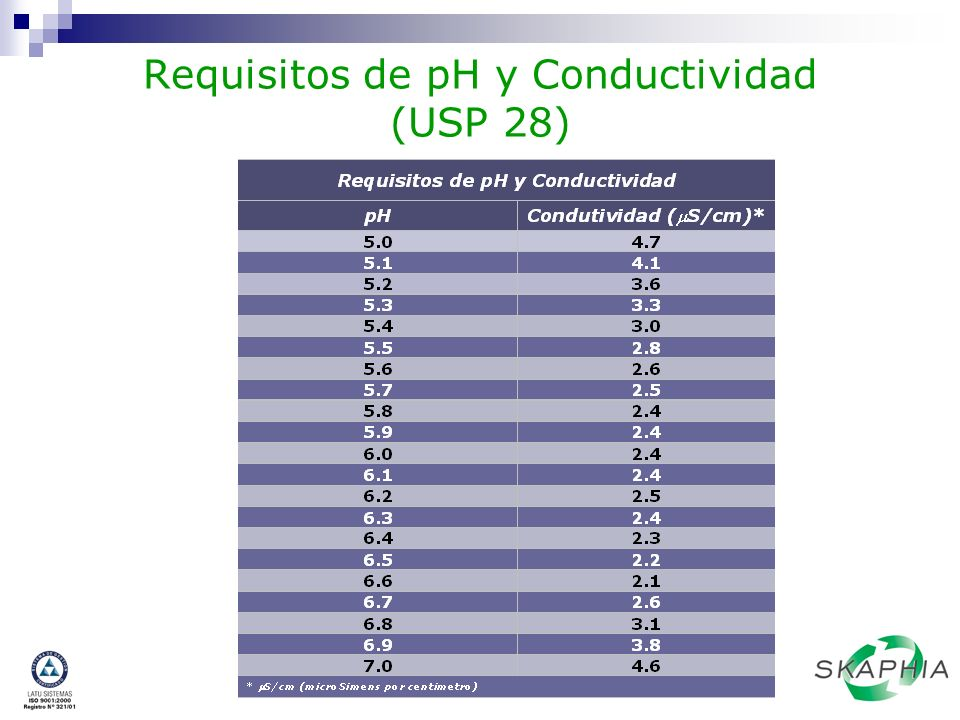 Requisitos de pH y Conductividad (USP 28)