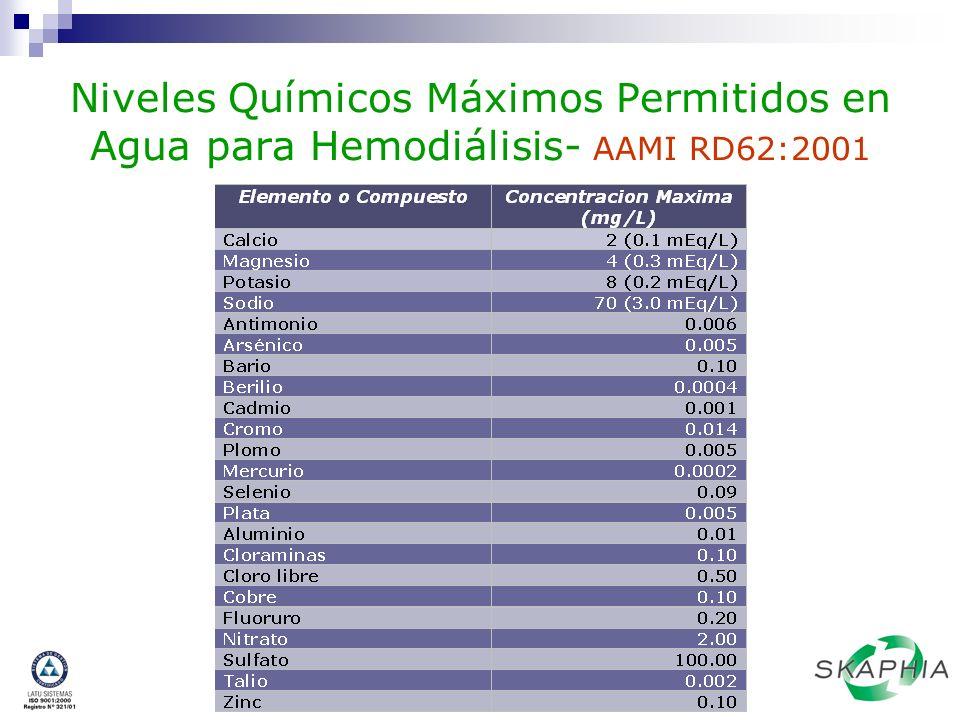 Niveles Químicos Máximos Permitidos en Agua para Hemodiálisis- AAMI RD62:2001