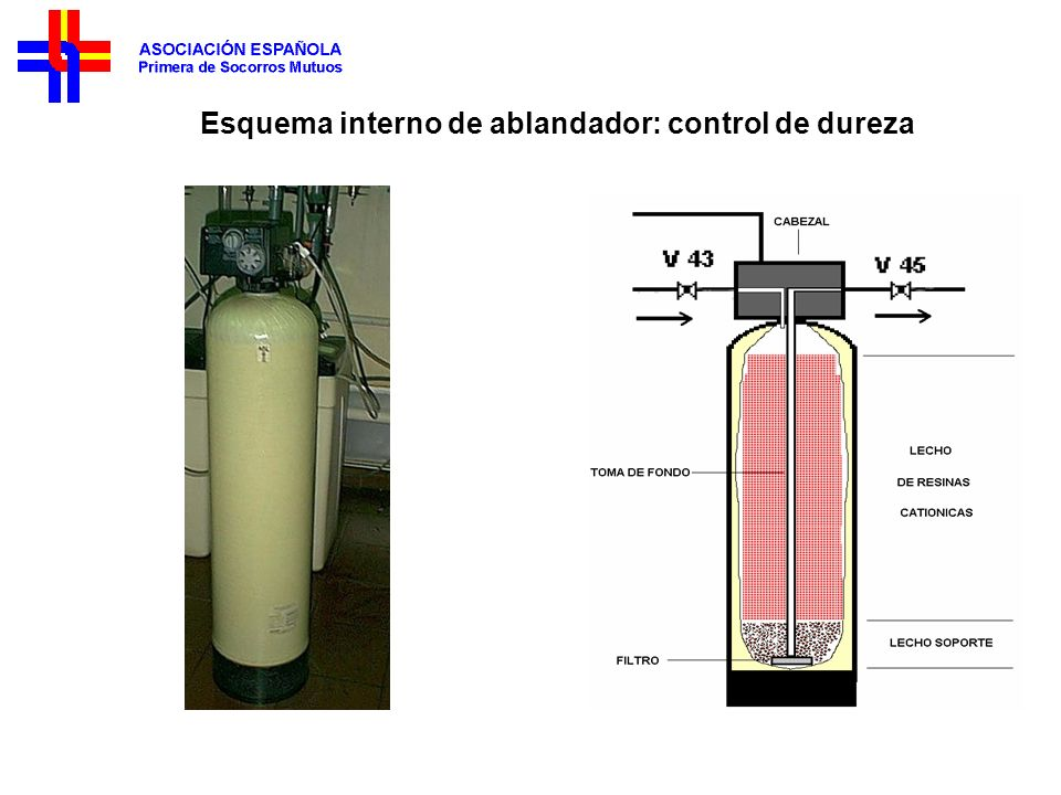 Esquema interno de ablandador: control de dureza