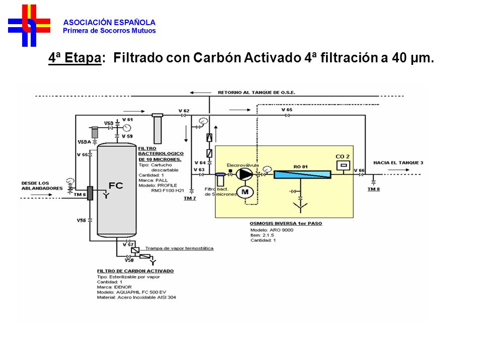 4ª Etapa: Filtrado con Carbón Activado 4ª filtración a 40 µm.
