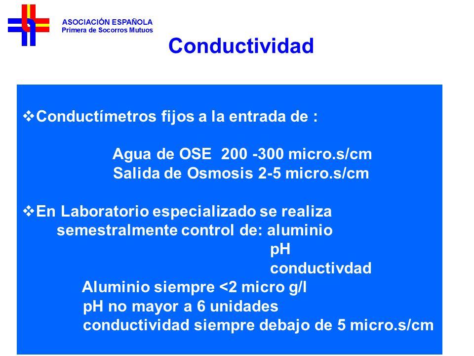 Conductividad Conductímetros fijos a la entrada de :