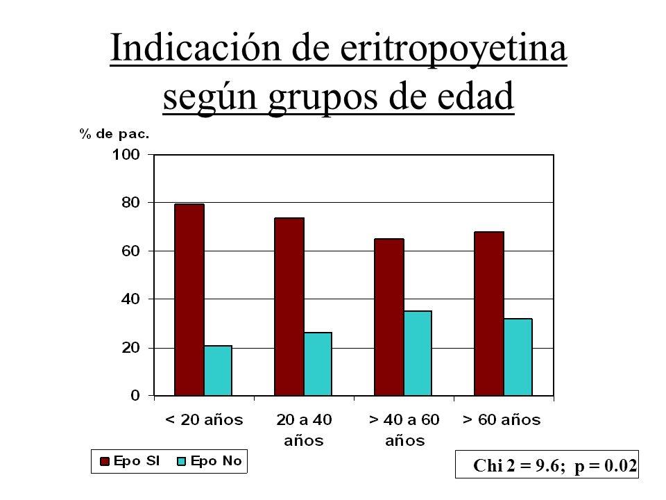 Indicación de eritropoyetina según grupos de edad
