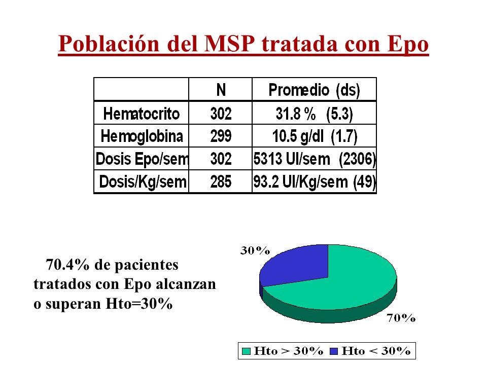Población del MSP tratada con Epo