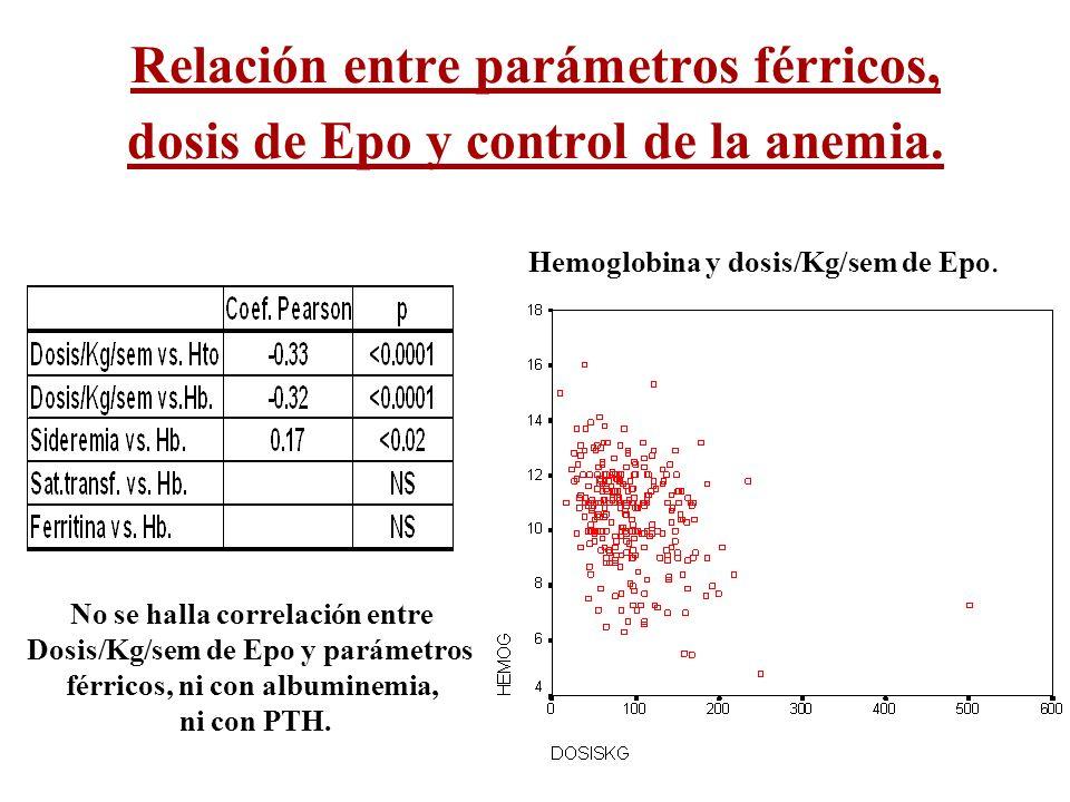 Relación entre parámetros férricos, dosis de Epo y control de la anemia.