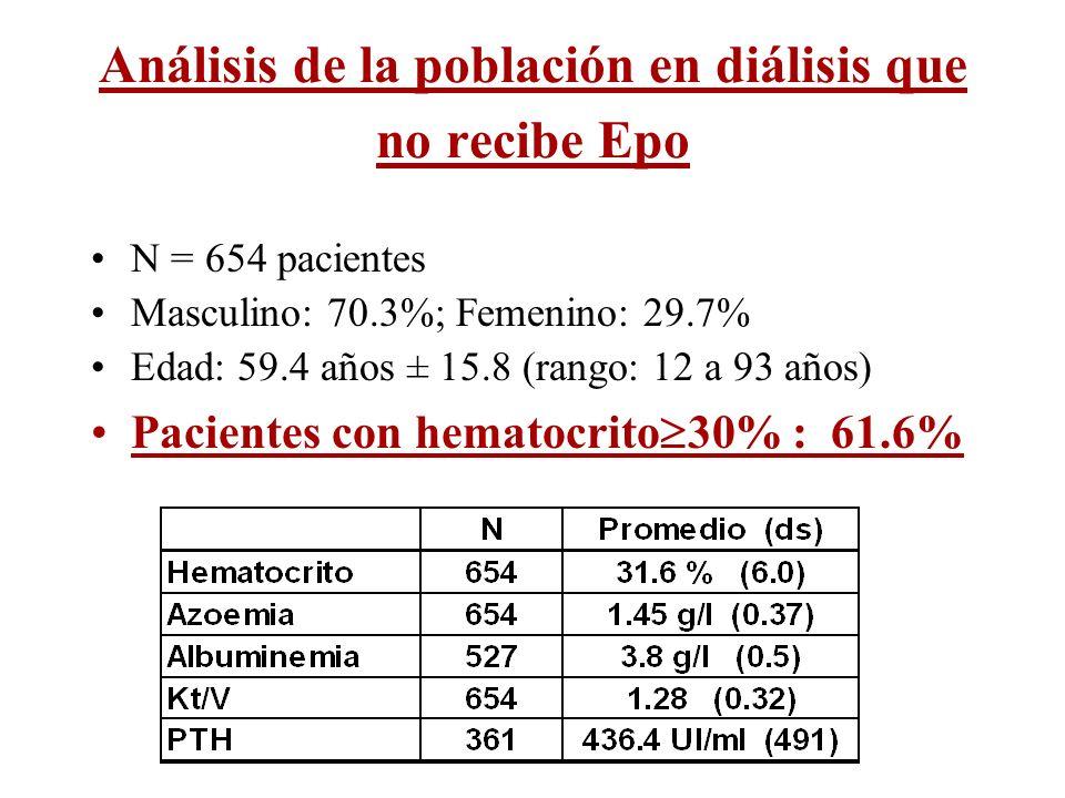 Análisis de la población en diálisis que no recibe Epo