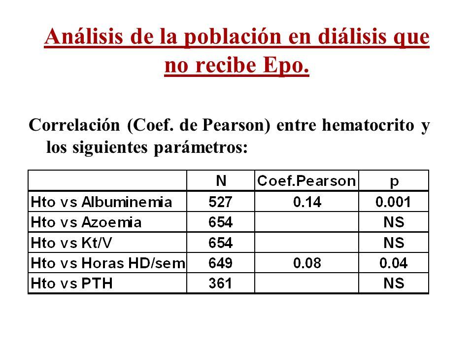 Análisis de la población en diálisis que no recibe Epo.