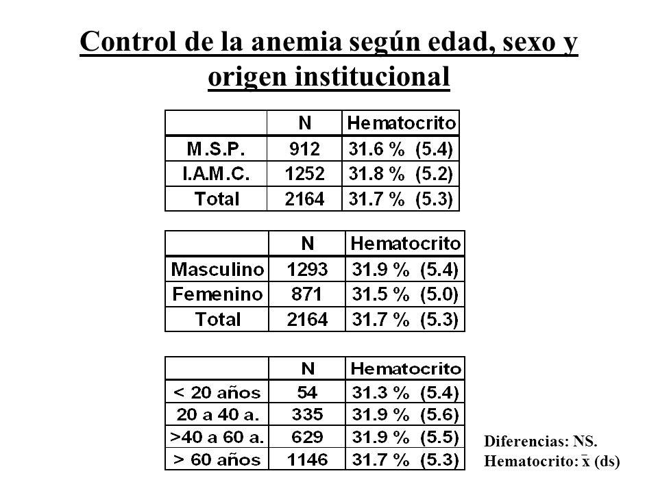 Control de la anemia según edad, sexo y origen institucional