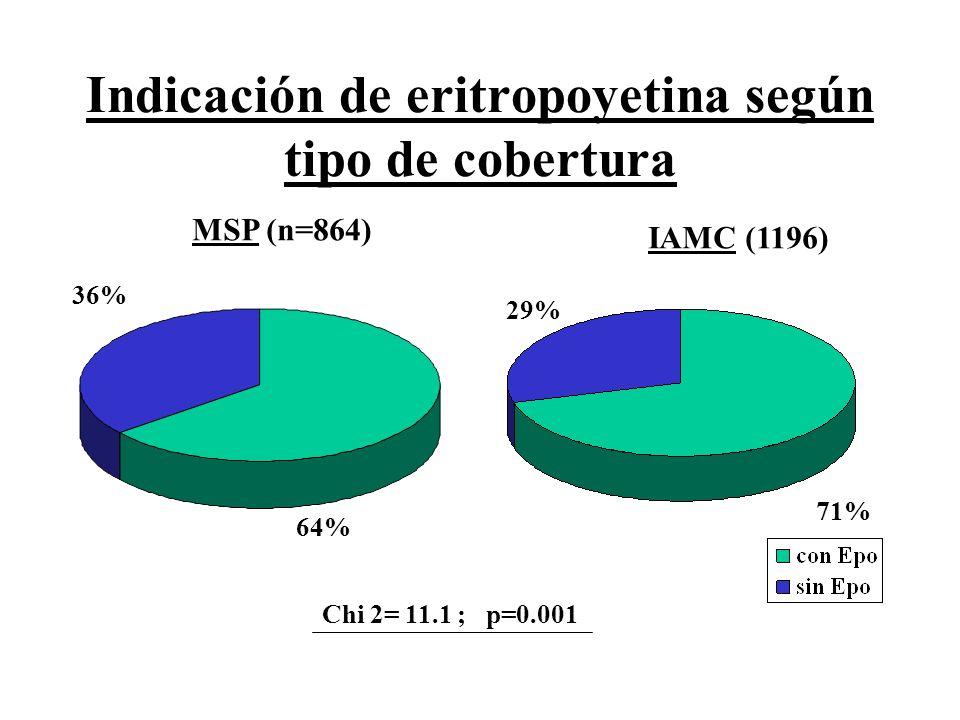 Indicación de eritropoyetina según tipo de cobertura