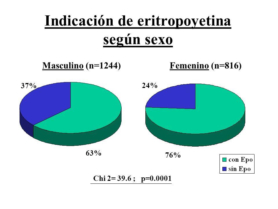 Indicación de eritropoyetina según sexo