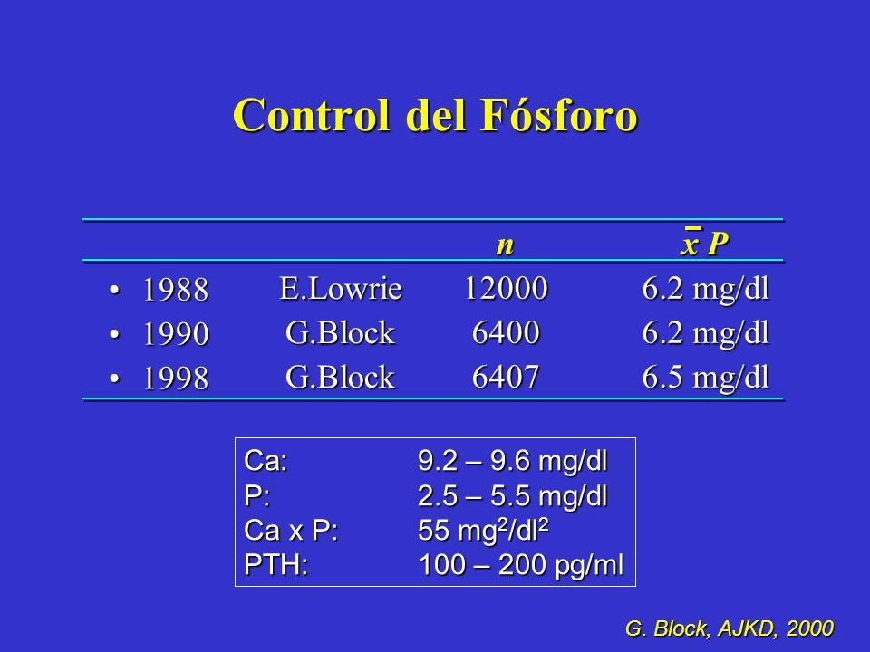 Control del Fósforo 1988 1990 1998 n 12000 6400 6407 x P 6.2 mg/dl