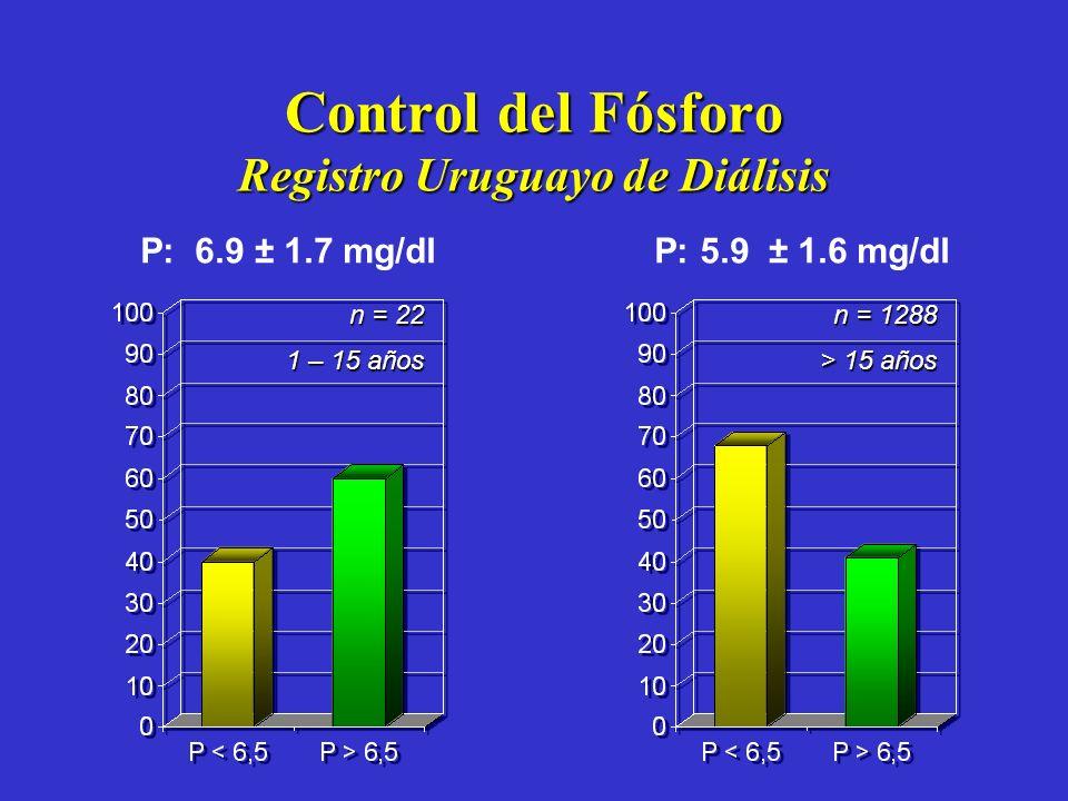 Control del Fósforo Registro Uruguayo de Diálisis