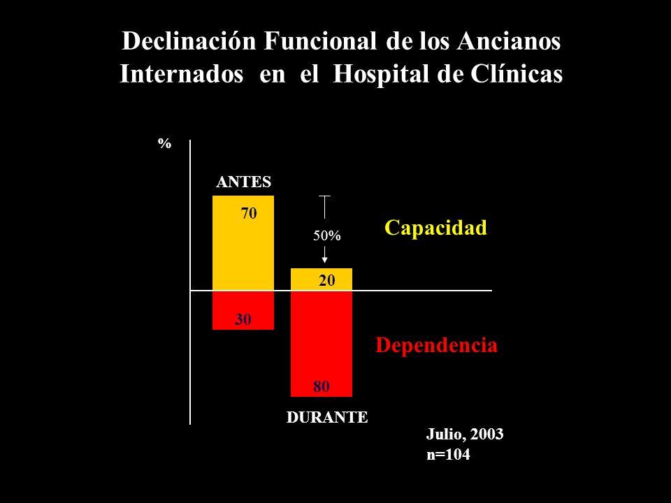 Declinación Funcional de los Ancianos Internados en el Hospital de Clínicas