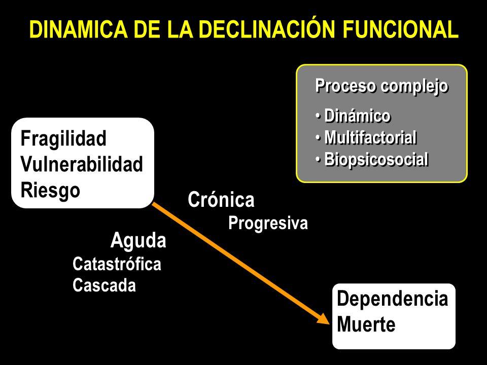DINAMICA DE LA DECLINACIÓN FUNCIONAL