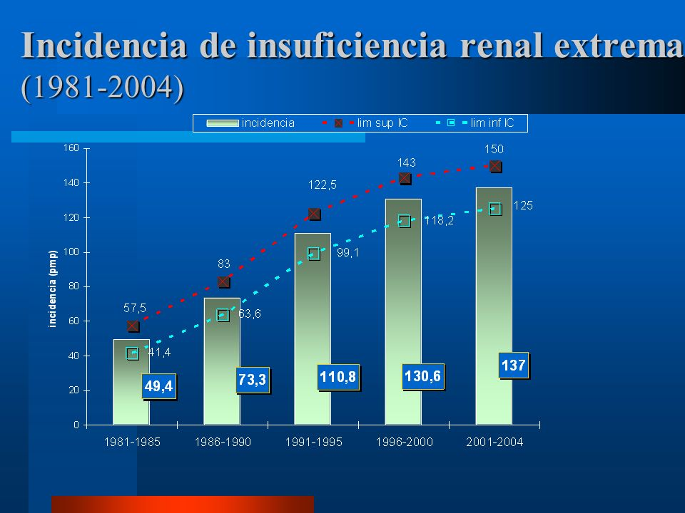 Incidencia de insuficiencia renal extrema ( )