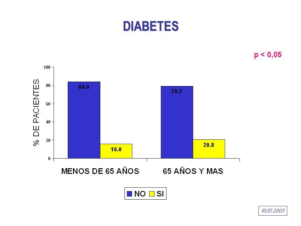DIABETES p < 0,05 RUD 2005