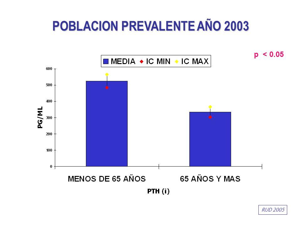 POBLACION PREVALENTE AÑO 2003