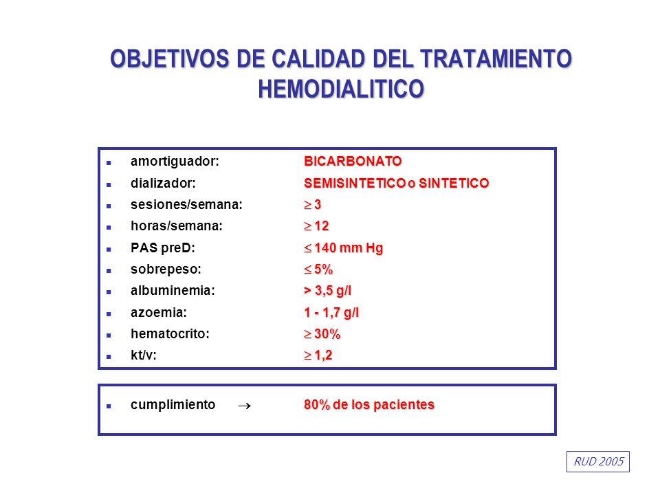 OBJETIVOS DE CALIDAD DEL TRATAMIENTO HEMODIALITICO