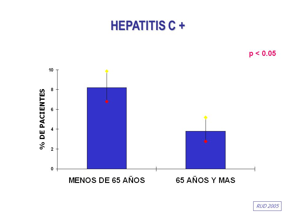 HEPATITIS C + p < 0.05 RUD 2005