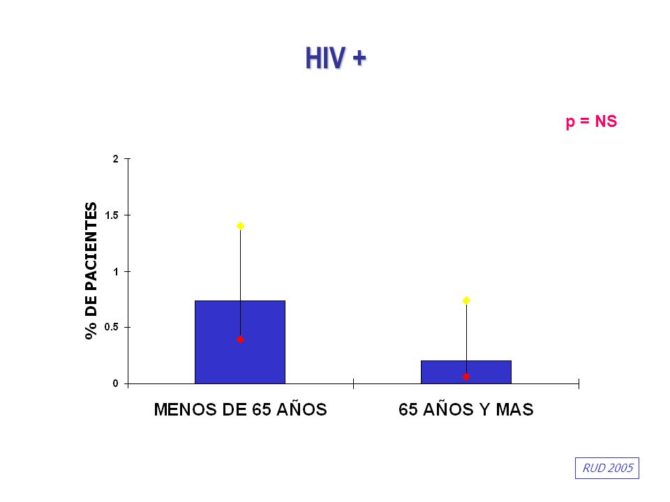 HIV + p = NS RUD 2005