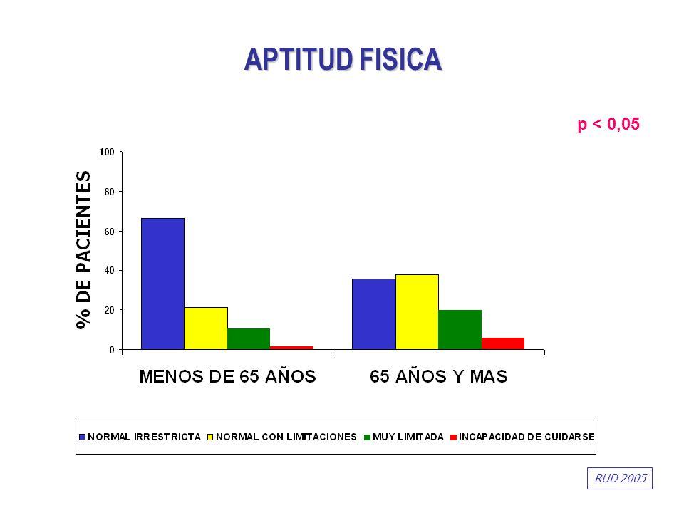 APTITUD FISICA p < 0,05 RUD 2005
