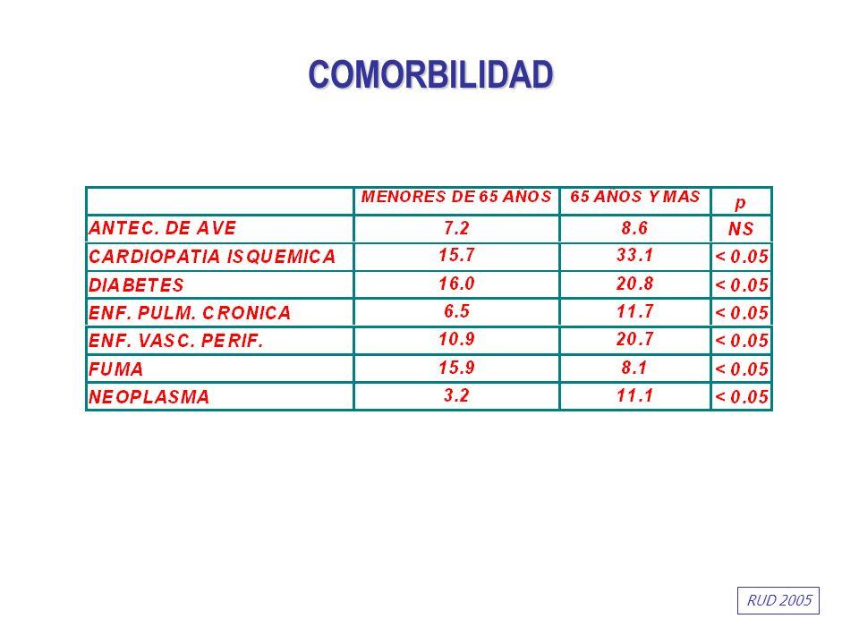 COMORBILIDAD RUD 2005