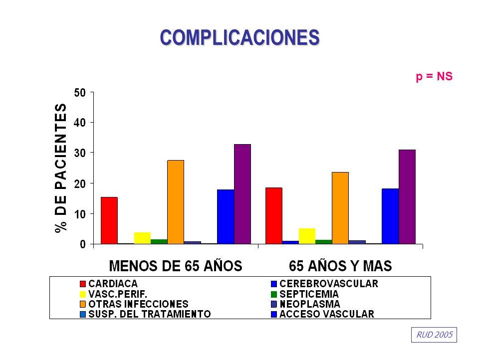 COMPLICACIONES p = NS RUD 2005