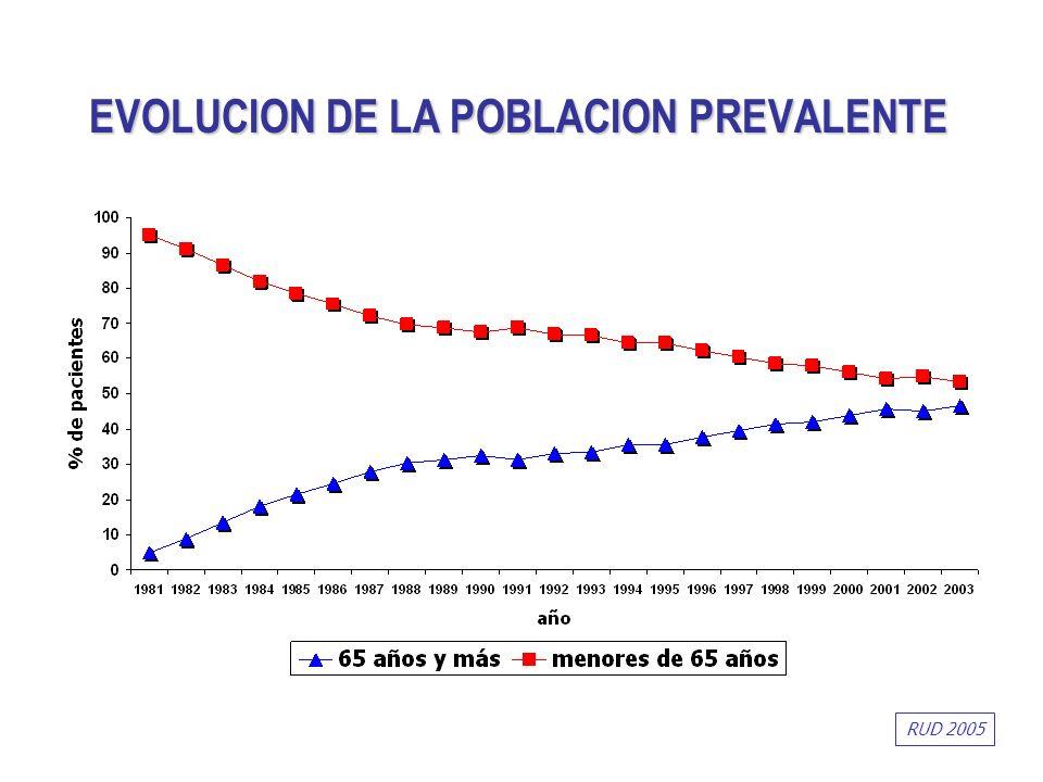 EVOLUCION DE LA POBLACION PREVALENTE