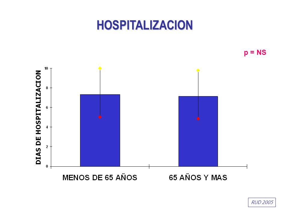 HOSPITALIZACION p = NS RUD 2005