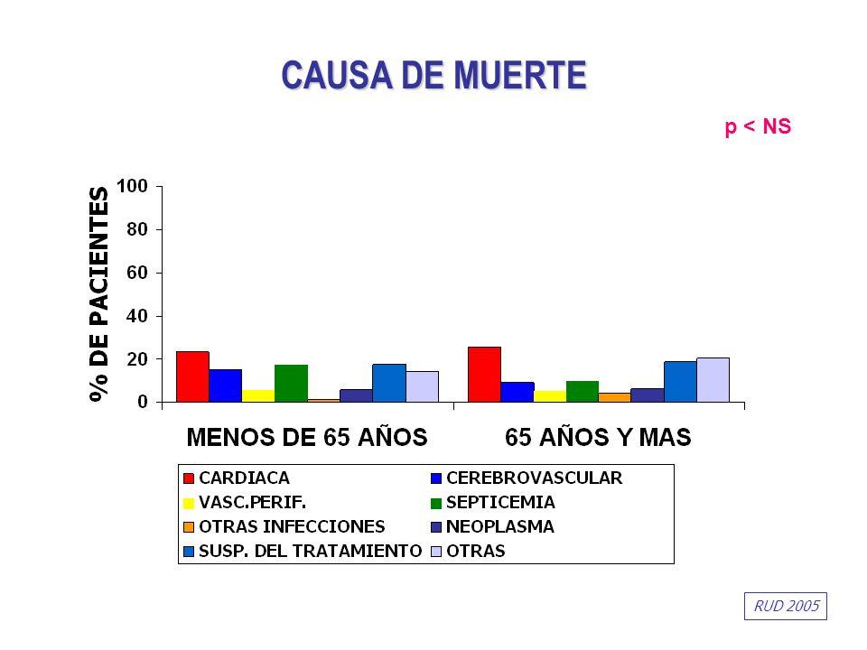 CAUSA DE MUERTE p < NS RUD 2005
