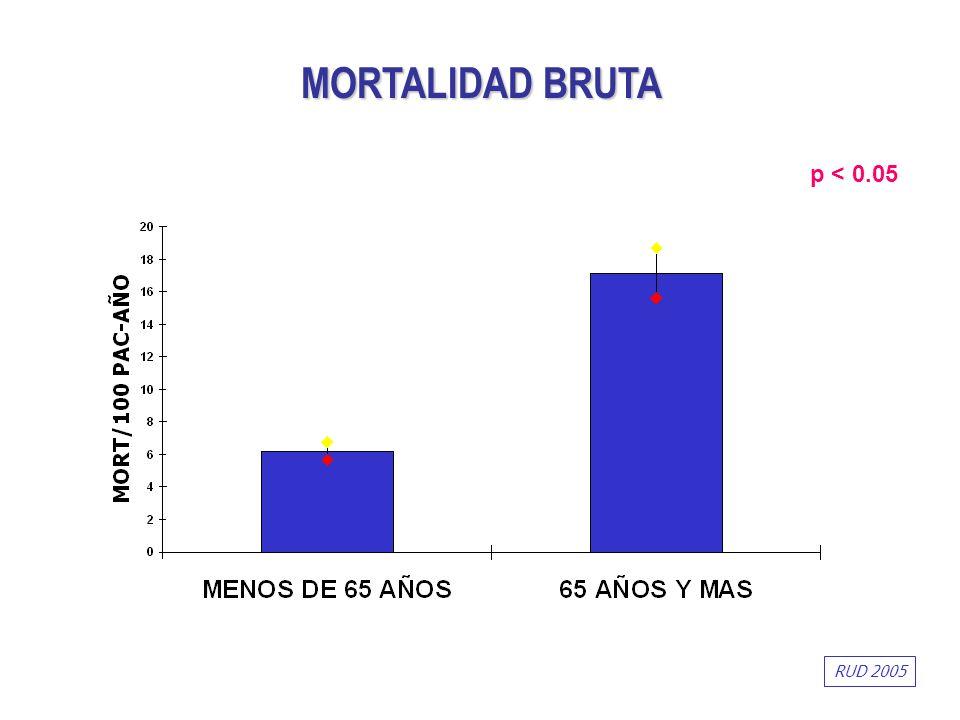 MORTALIDAD BRUTA p < 0.05 RUD 2005