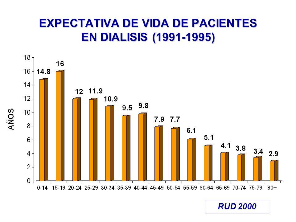 EXPECTATIVA DE VIDA DE PACIENTES EN DIALISIS (1991-1995)