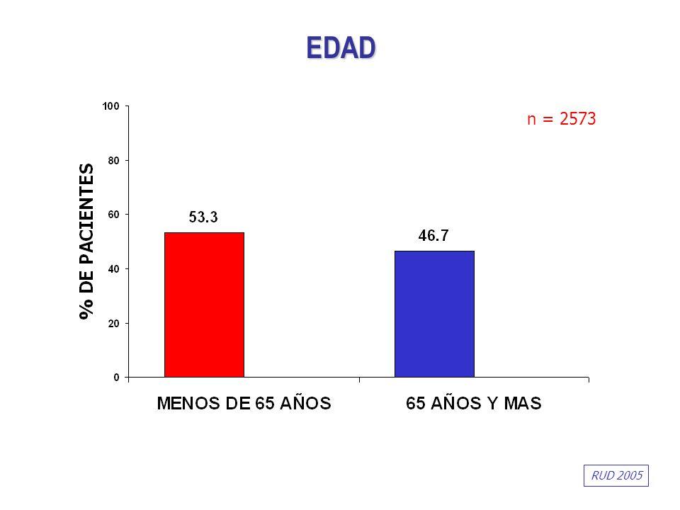 EDAD n = 2573 RUD 2005