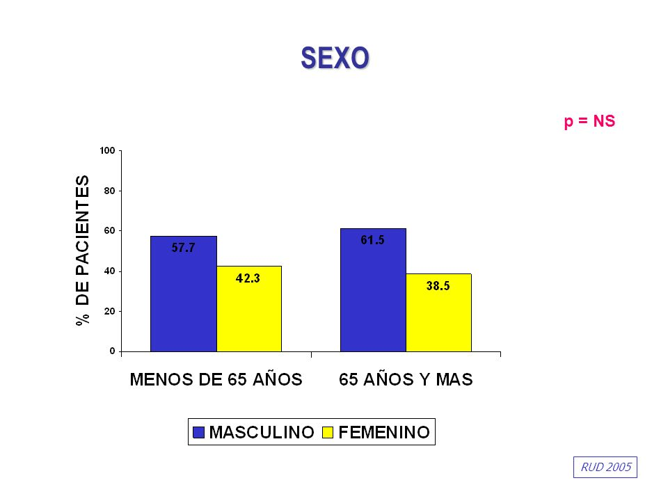 SEXO p = NS RUD 2005