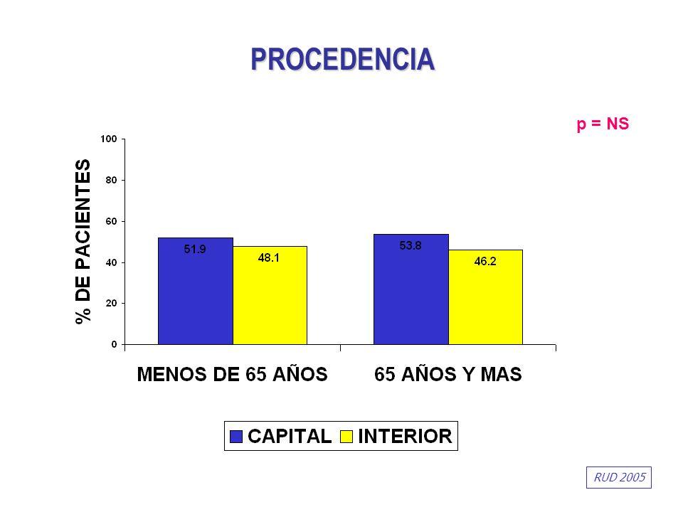 PROCEDENCIA p = NS RUD 2005