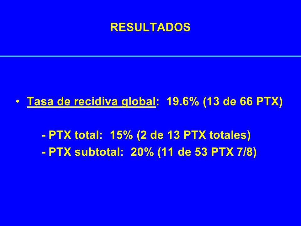 RESULTADOS Tasa de recidiva global: 19.6% (13 de 66 PTX) - PTX total: 15% (2 de 13 PTX totales) - PTX subtotal: 20% (11 de 53 PTX 7/8)