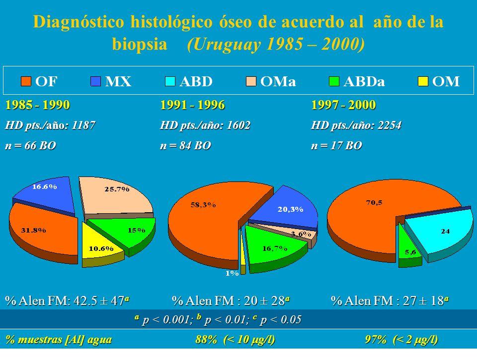 Diagnóstico histológico óseo de acuerdo al año de la biopsia (Uruguay 1985 – 2000)