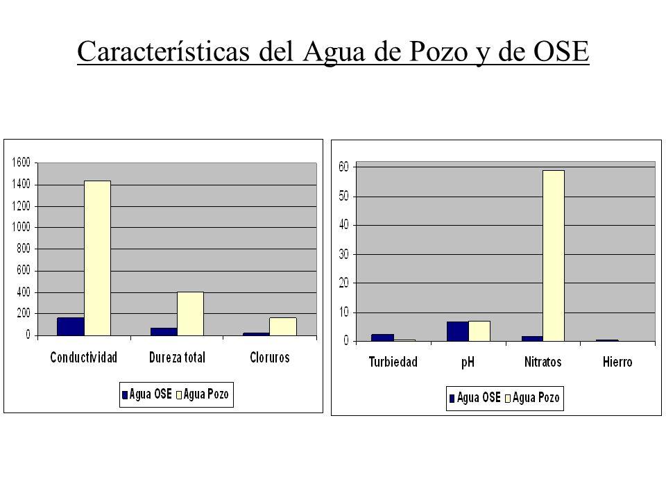 Características del Agua de Pozo y de OSE